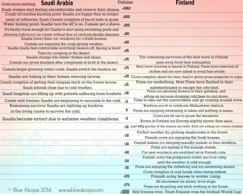 the Saudi - Finnish temperature extremes chart